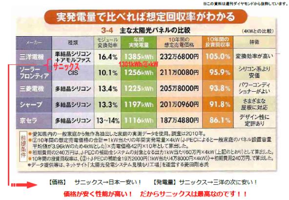各メーカーの実発電量と想定回収率の比較(週刊「ダイヤモンド」より抜粋